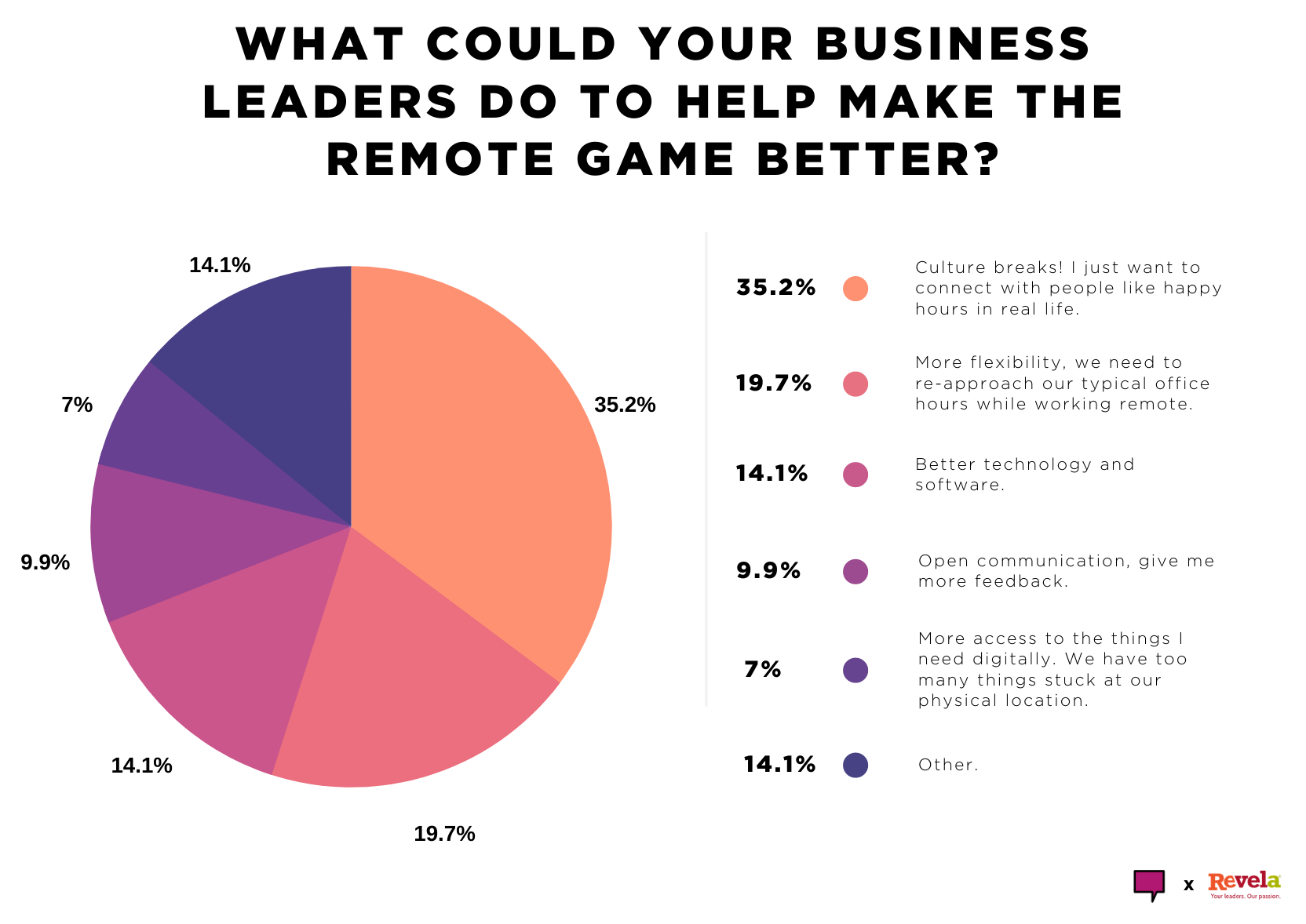 What could your business leaders do to help make the remote game better?