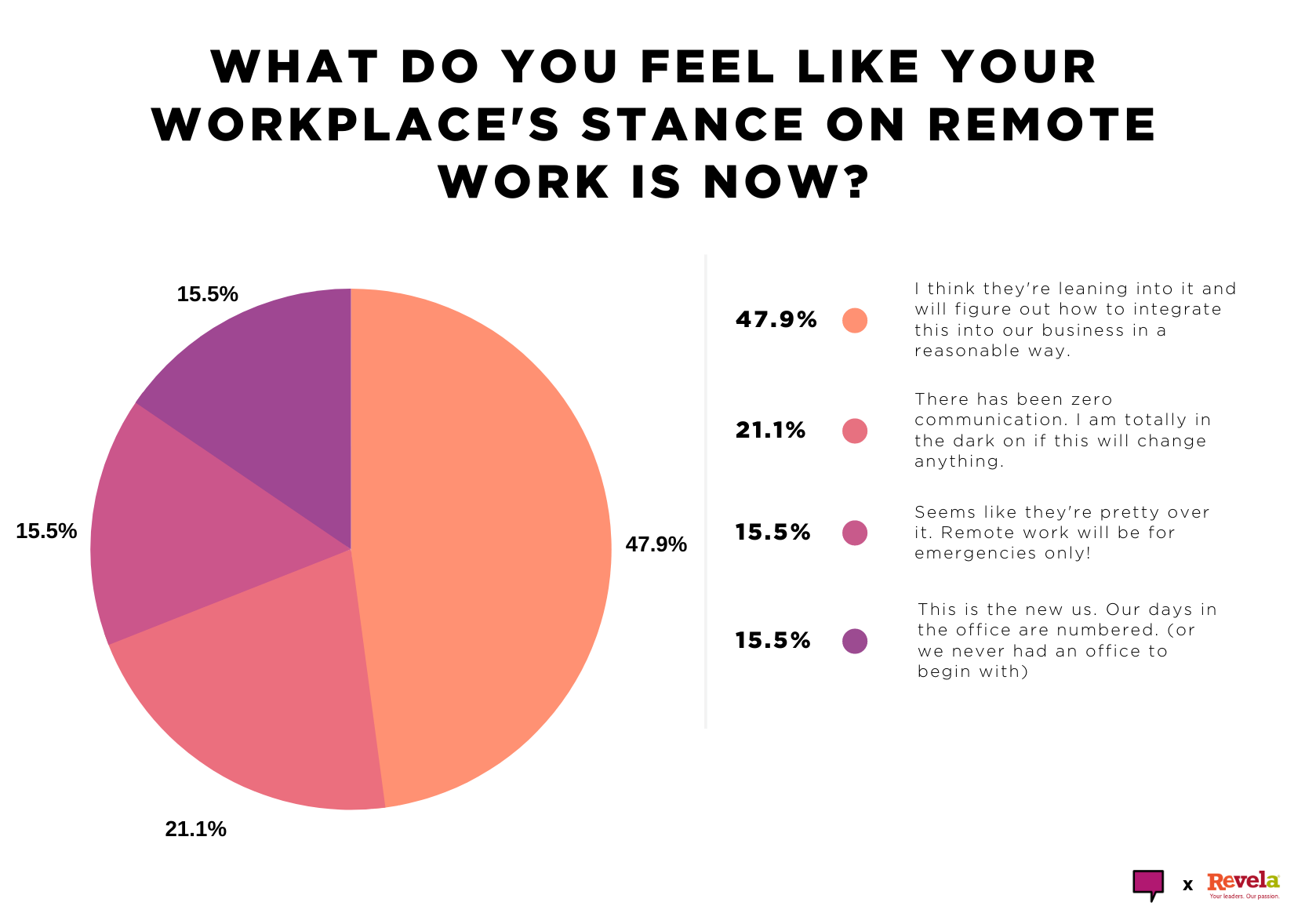 What do you feel like your workplace's stance on remote work is now?