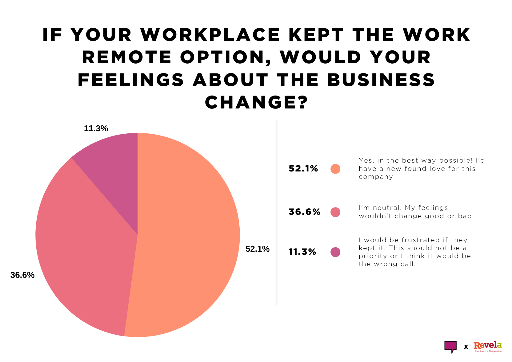 If your workplace kept the work remote option, would your feelings about the business change?