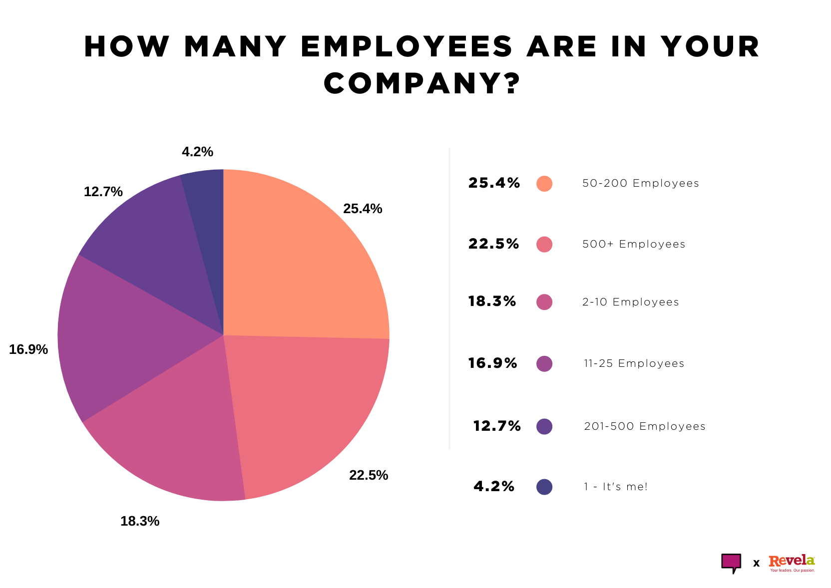 How many employees are in your company?
