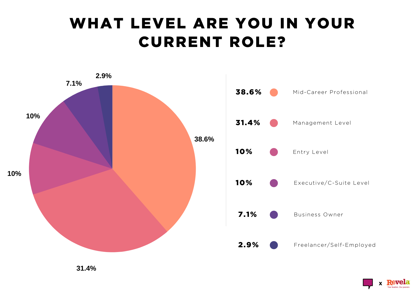 What level are you in your current role?