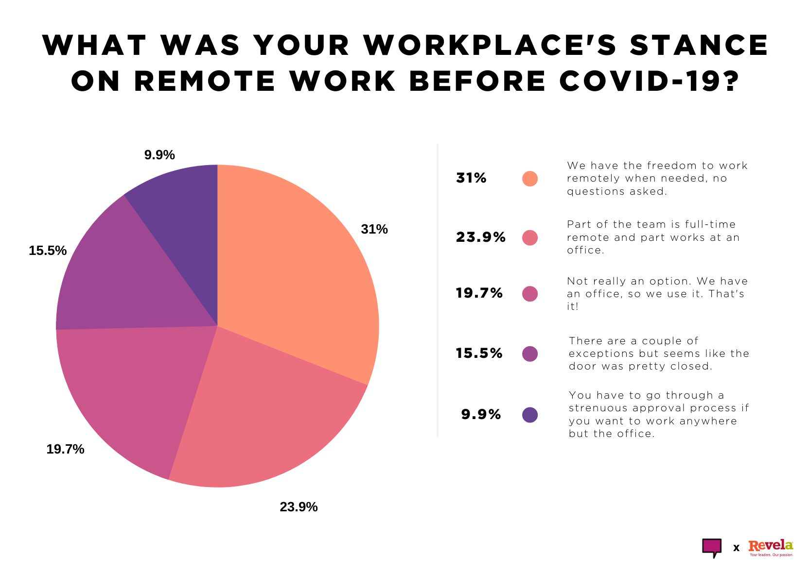 What was your workplace's stance on remote before COVID-19?