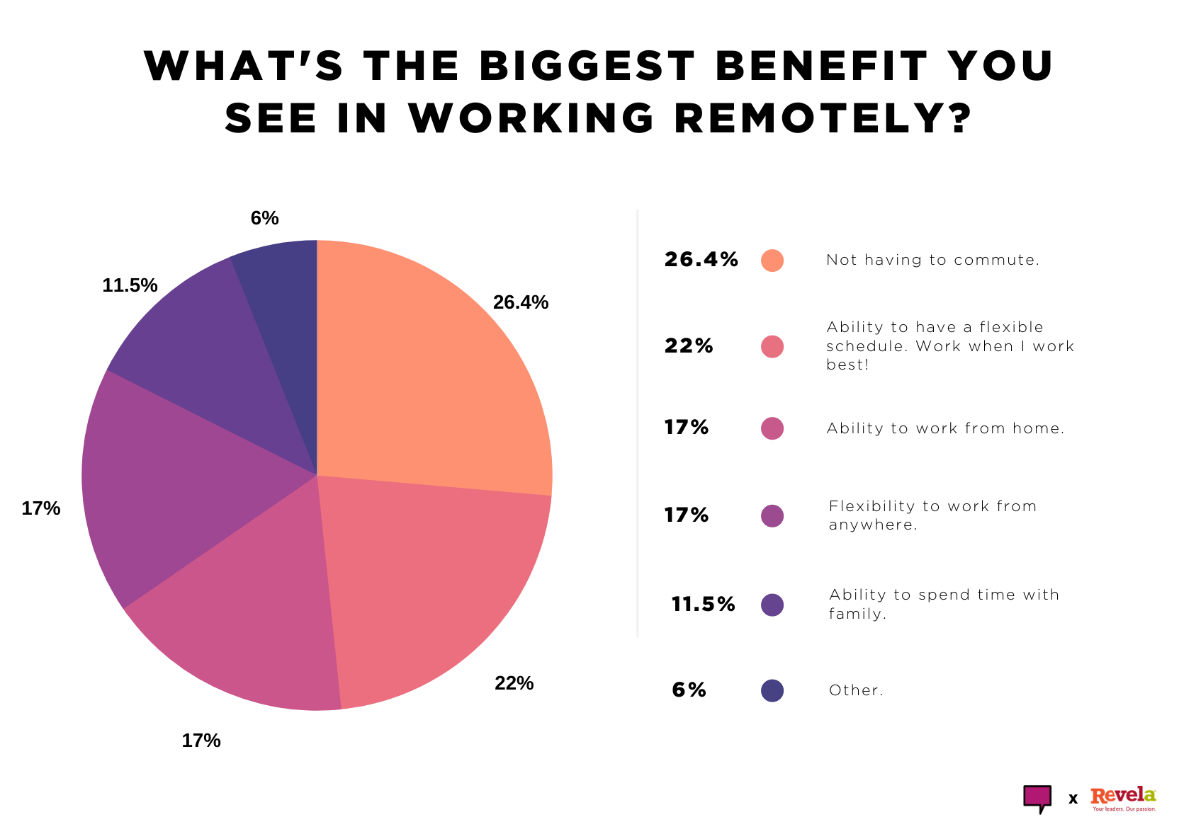 What's the biggest benefit you see in working remotely?