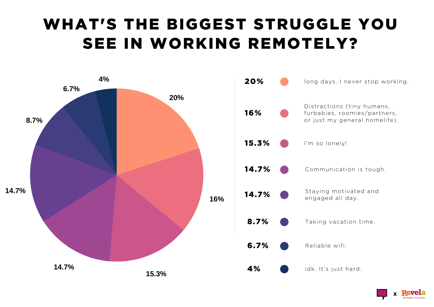 What's the biggest struggle you see in working remotely?