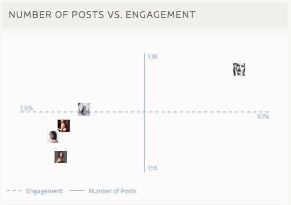 Posts_v_Engagement.png